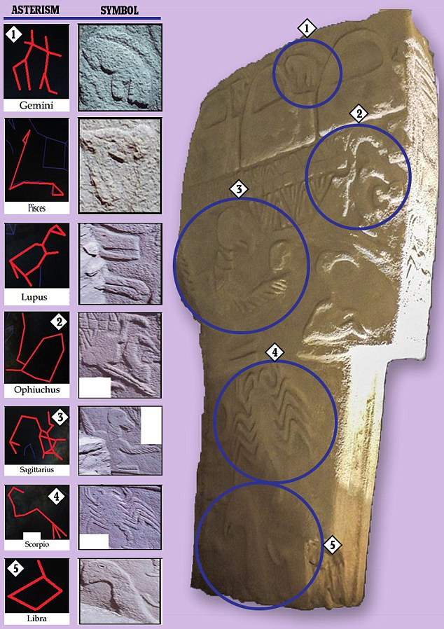 Evidence from the carvings, made on a pillar known as the Vulture Stone, suggests that a swarm of comet fragments hit the Earth in around 11000 BC. The different symbols, said to tell the story, are labeled in the graphic above