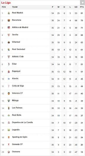 Las Palmas 0-5 Atletico Madrid: Torres scores in rout