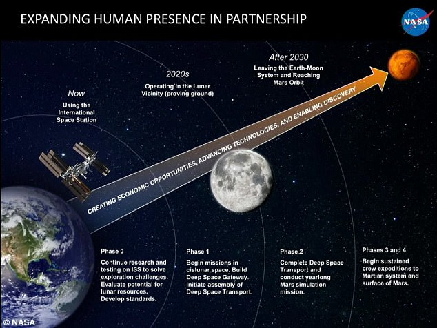 NASA has outlined its four-step plan (pictured), which hopes people will one day visit Mars with the people at the Mars Summit in Washington DC. This will result in several missions to the moon in the coming decades