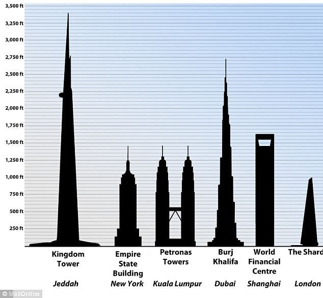 A size comparison of some of the world's tallest buildings. The Kingdom Tower - now called The Jeddah Tower - will be built before 2020 and reach a height of more than a kilometre (almost 3,300 feet)