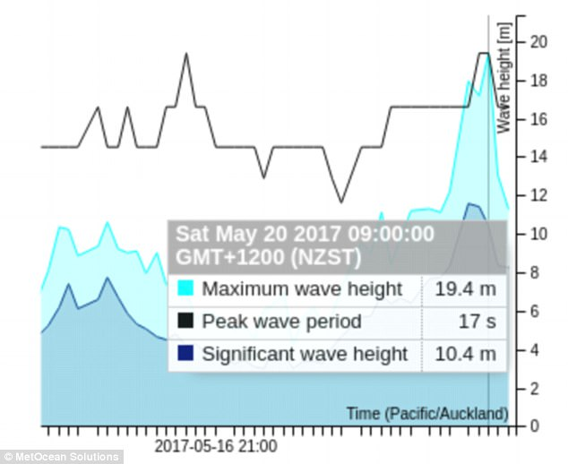 Researchers from MetOcean Solutions testing out a newly deployed bouy were stunned to find it recorded a 64 foot high wave on Saturday.