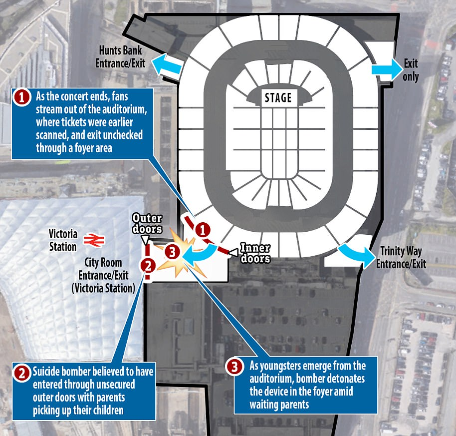 The bomber is believed to have entered a foyer area of the venue through doors opened to allow young music fans to leave