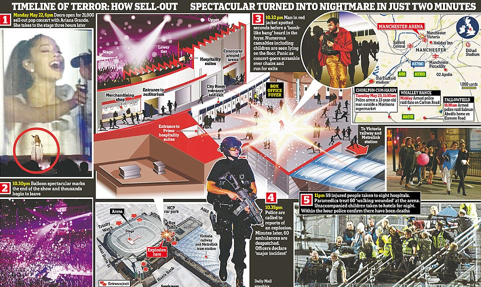 This graphic shows the timeline of the horrifying night at the Manchester Arena which left 22 people dead