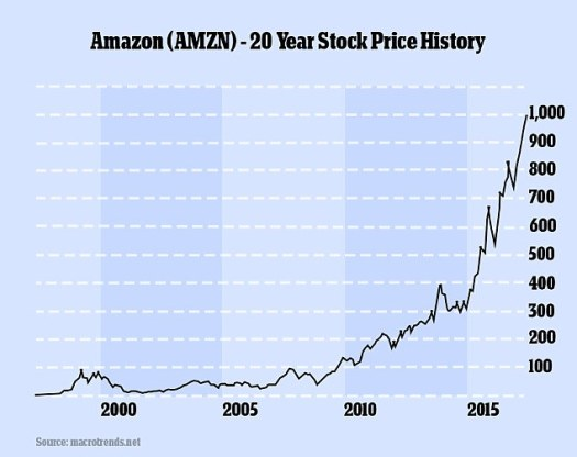 Amazon's share price tops $1,000 for the first time ...