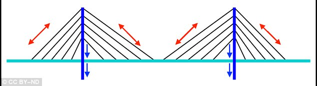 The suspenders transfer vehicular forces and self-weight to the supporting cables that are anchored to towers and on to solid ground. The red supporting cables transfer forces from the black suspending cables to the blue towers and anchors