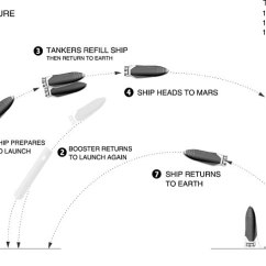 Rocket Ship Diagram 2007 Jeep Wrangler Parts Concepts Show What It Could Look Like In Musk S Mars Daily The Outlines Overall System Booster And Spaceship Launch