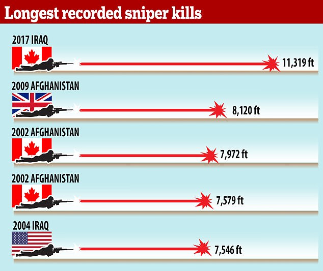 The Canadians dominate the list of the world's longest confirmed sniper kills. The county's special forces are known for the skill of its snipers
