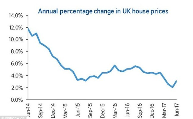 House Prices Rise Faster In North Than South Nationwide