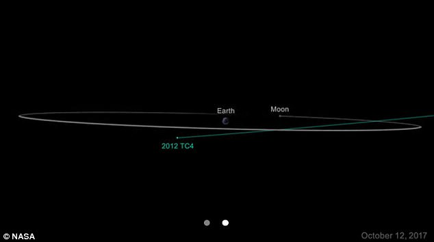 Based on predictions made at Nasa's Centre for Near-Earth Object Studies in Pasadena, California, 2012 TC4 will pass no closer than 4,200 miles from Earth, although it will more likely pass much farther away, as far as 170,000 miles (270,000 kilometres)
