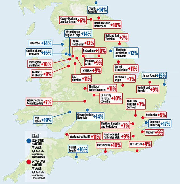The NHS method classifies just ten trusts in England (shown in blue) as having death rates above the expected range in 2016. But under Prof Jarman's analysis, another 24 (in red) should also be classified as having high mortality rates