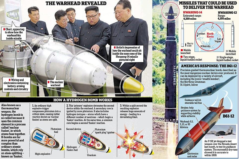 Kim Jong-un fue filmado inspeccionando el dispositivo en forma de cacahuete - cuyo diseño y escala indicaban que tenía una poderosa ojiva termonuclear.  Los medios estatales dijeron que se trataba de una bomba destinada a un misil balístico intercontinental