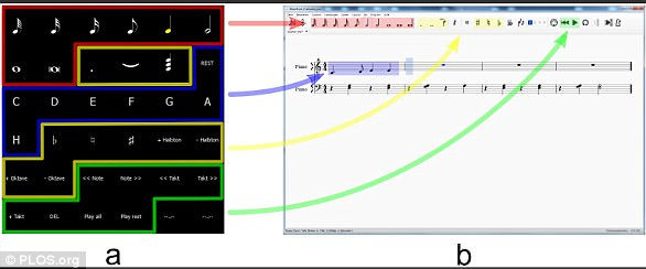 Sketch of the P300 matrix and the corresponding commands in MuseScore. (a) Screenshot of the black and white P300 stimulation matrix; (b) Screenshot of the MuseScore window