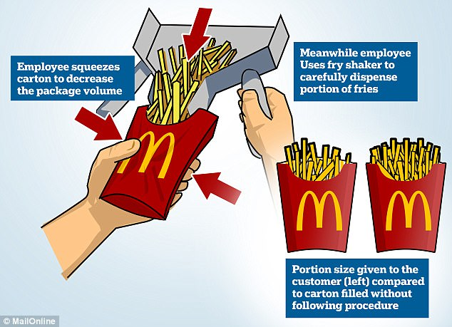 According to employees pinching the carton while filling it decreases the volume of the package and means less fries can fit inside