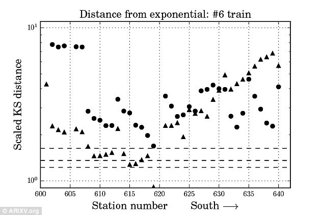 In the graph for the northbound 6 train, however, the arrivals are spread out more randomly. This exhibits the Poisson distribution model that describes particles that arrive without consistency