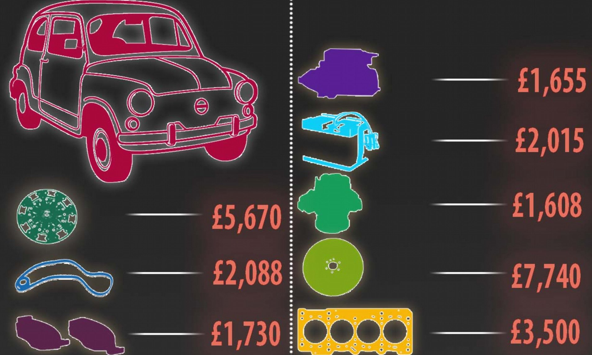 hight resolution of the 10 expensive car parts you need to replace most often this is money