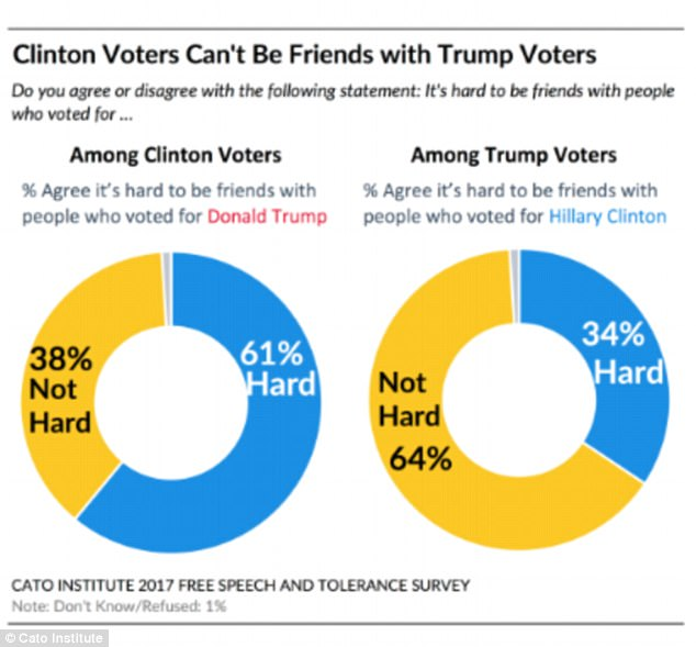 Clinton supporters found it harder to be friends with Trump supporters than vice versa, the survey shows