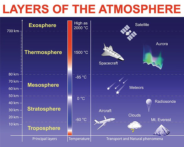 In the stratosphere, roughly seven to 25 miles above Earth's surface, the ozone layer acts like sunscreen, shielding the planet from potentially harmful ultraviolet radiation