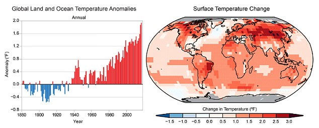 (left) Global annual average temperature has increased by more than 1.2°F (0.7°C) for the period 1986–2016 relative to 1901–1960. Red bars show temperatures that were above the 1901–1960 average, and blue bars indicate temperatures below the average. (right) Surface temperature change (in °F) for the period 1986–2016 relative to 1901–1960. Gray indicates missing data.