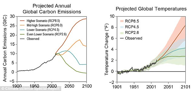 The two panels above show annual historical and a range of plausible future carbon emissions in units of gigatons of carbon (GtC) per year (left) and the historical observed and future temperature change that would result for a range of future scenarios relative to the 1901?1960 average, based on the central estimate (lines) and a range (shaded areas, two standard deviations) as simulated by the full suite of CMIP5 global climate models (right).