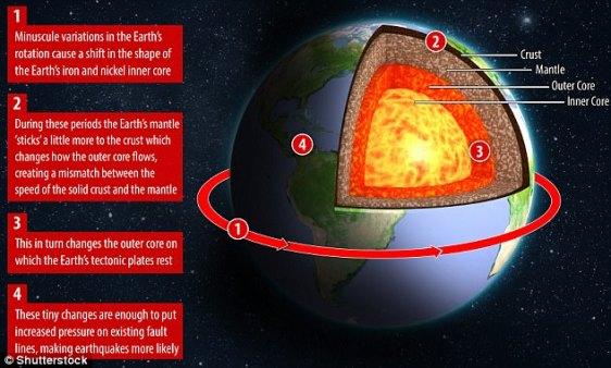 Risultati immagini per Earth's rotation,  intense earthquakes