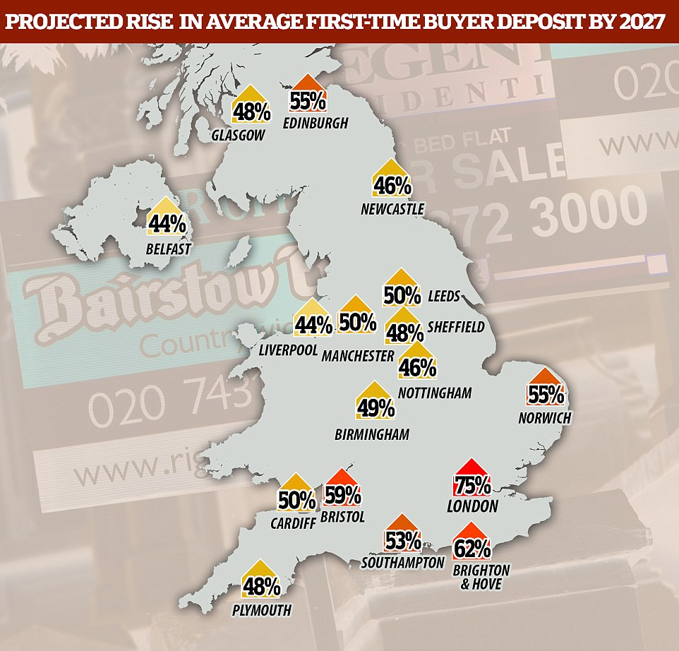 The average deposit that first-time buyers need to get onto the property ladder is expected to rise to more than £80,000 in the next 10 years