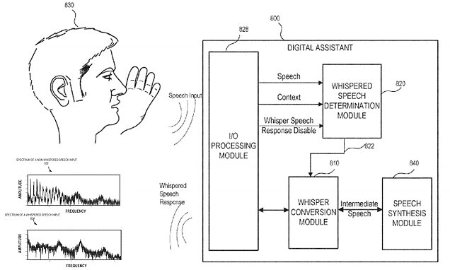 Apple develop voice assistant that can detect whispering