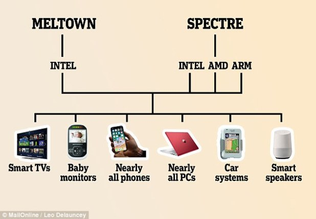 Particulars occupy emerged about two huge safety flaws which set apart billions of folks worldwide in ache of being hacked. Meltdown and Spectre might well perhaps also let cyber criminals rob recordsdata from nearly every computing tool containing chips from Intel, AMD and Arm