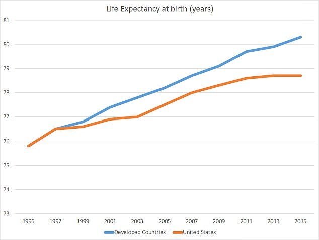 Life expectancy in the US drops for second year in a row