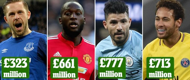 Manchester City spent £777m on most expensive squad