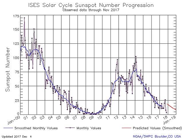 'Quanto mais tempo a atividade da mancha do sol piora o evento do clima quando ele faz uma cópia de segurança'.