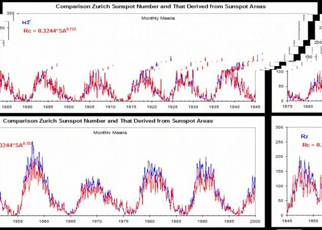 """""""A atividade da mancha solar está caindo e vimos o efeito que aconteceu no inverno no hemisfério norte"""", disse ele."""