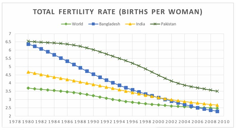 Source: The World Bank (2013) – Graph generated by Murtaza Haider.