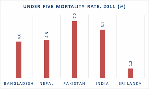 Source: Graph by Murtaza Haider, 2013. Data obtained from GHI, 2013