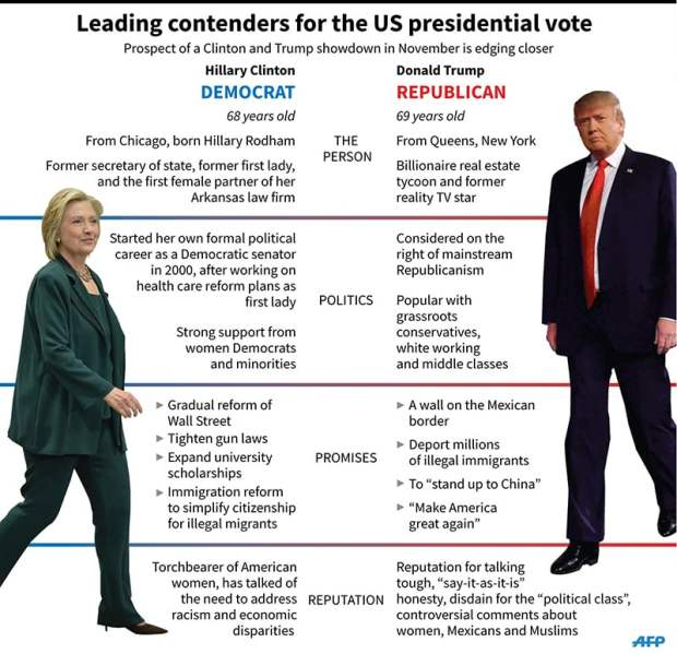 Graphic comparing Hillary Clinton and Donald Trump, leading contenders for the US presidential candidacy in their respective parties. ─ AFP