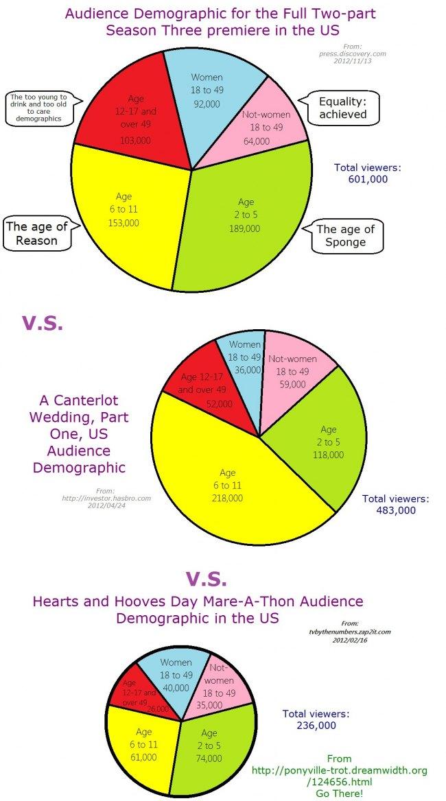 Nickelodeon Viewership Statistics : nickelodeon, viewership, statistics, Nielsen, Ratings, Comparison, Derpy, Little