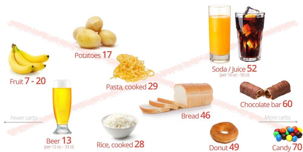 Aliments à éviter dans un régime céto: pain, pâtes, riz, pommes de terre, fruits, bière, soda, jus, bonbons