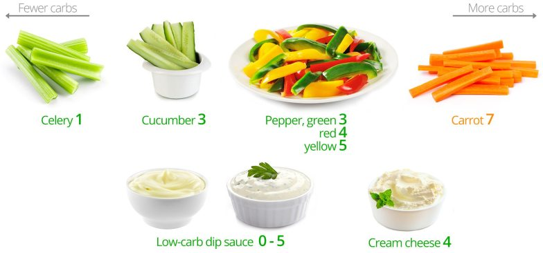 Low-carb snacks: vegetable sticks