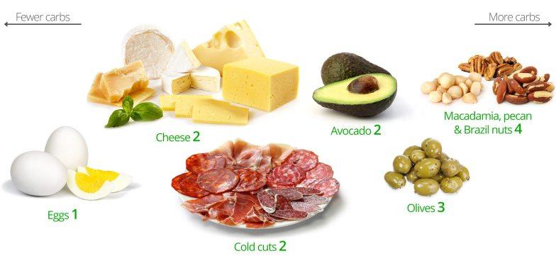 Low-carb snacks: no preparation needed