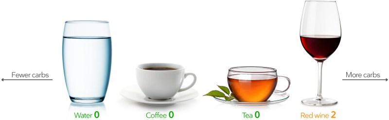 Keto içecekler: su, kahve, çay, sek şarap