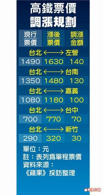 Re: [新聞] 高鐵喊漲 北高來回貴280元 - CPLife板 - Disp BBS