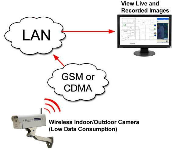 IP Camera with GSM/CDMA Low-Bandwidth Wireless Connectivity