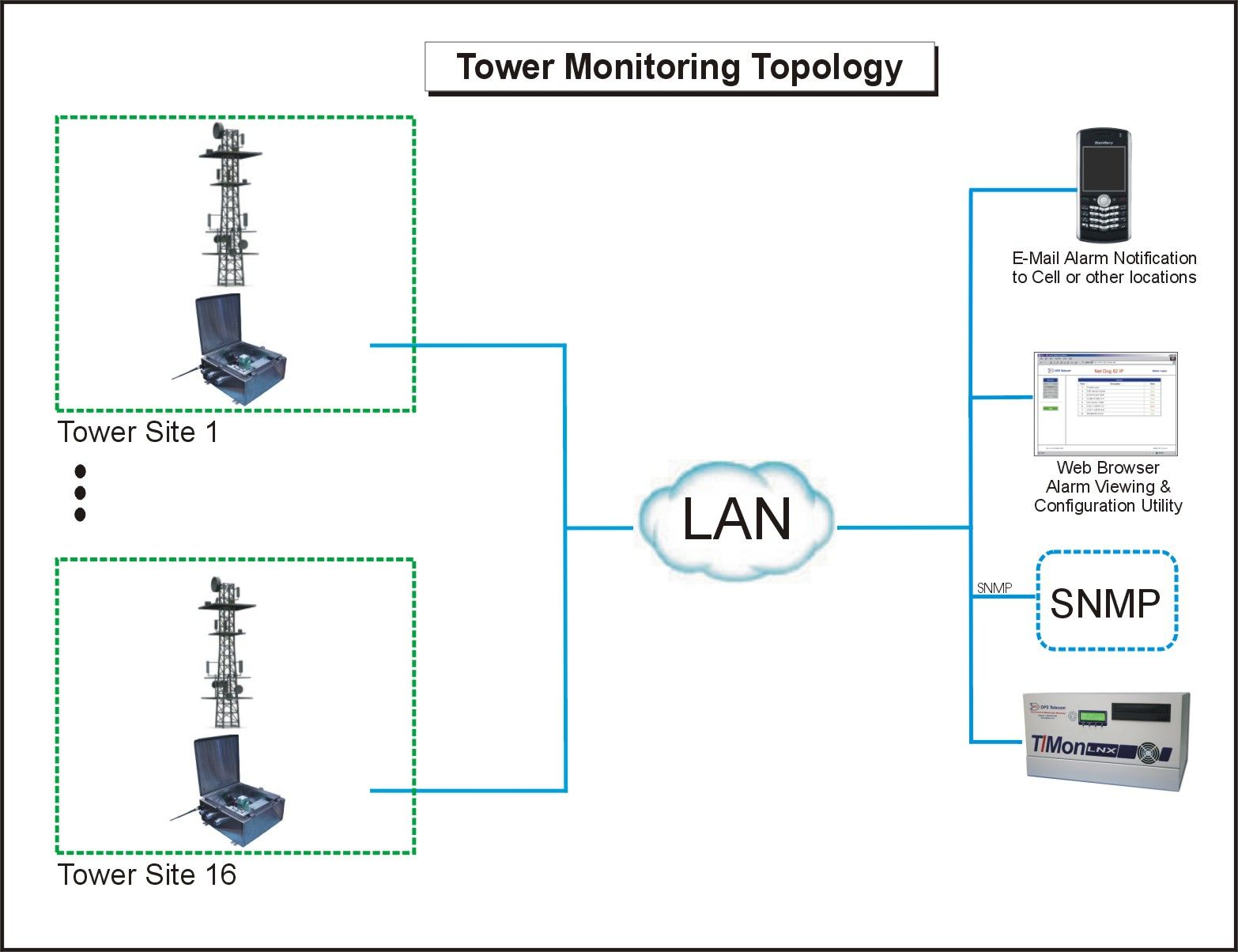 hight resolution of this is a topology diagram for 16 tower sites they all have lan connection this allows rtus in nema enclosures to communicate back to your snmp manager