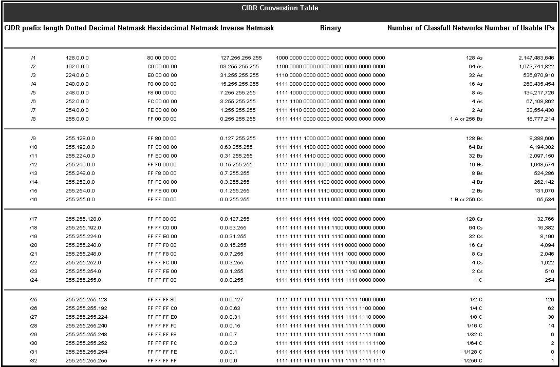 CIDR NOTATION CHART PDF