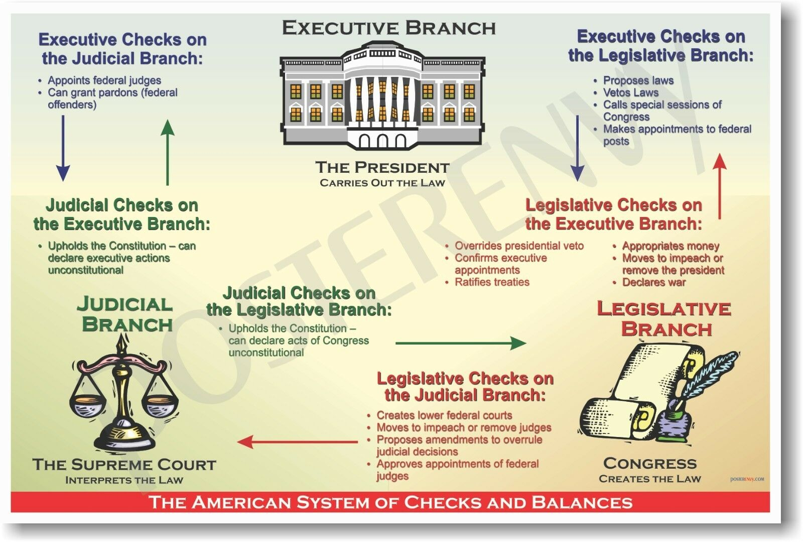 American System Of Checks Amp Balances Us History Poster