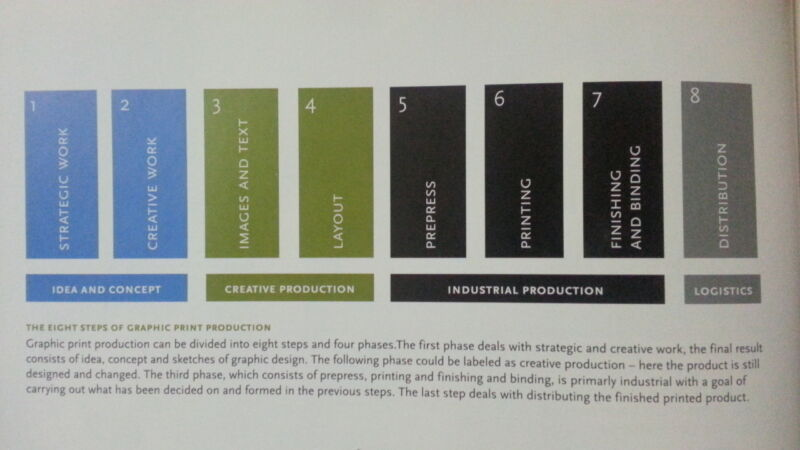 From the book, A Guide to Graphic Print Production by Kaj Johansson, Peter Lundberg, Robert Ryberg.