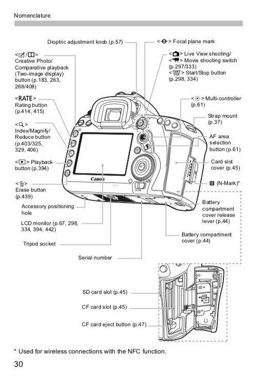 Zauberhaft Canon EOS 5D Mark IV WG Wi-Fi OWNER'S