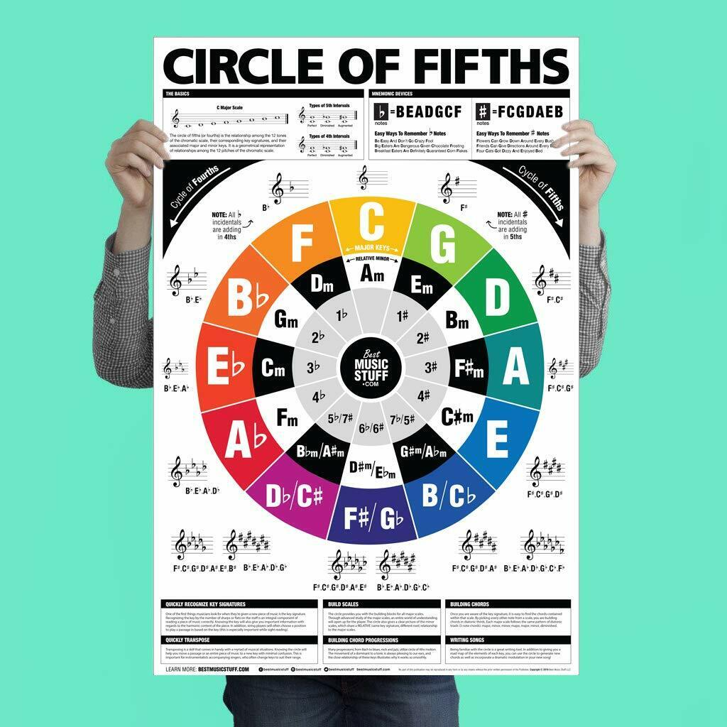 circle of fifths guitar chord chart poster music theory wheel knowledge posters