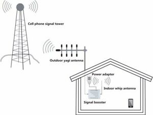 Replenishment Cell Phone Signal Booster 850MHz 2G 3G 4G