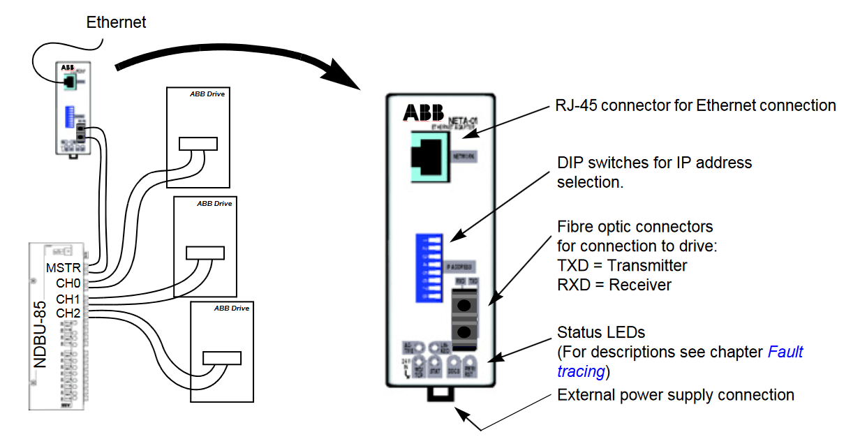 Cheap Grocery shopping ABB Ethernet Adapter Module Neta-01