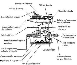 CARBURATORE COMPLETO MOTOSEGA PARTNER A55 A65 A700 P550